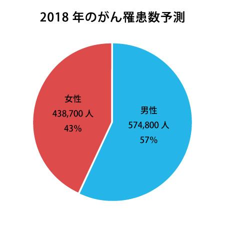 2018年のがん罹患数予測