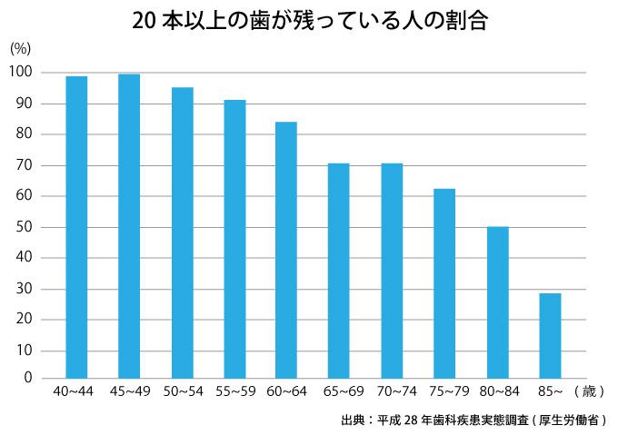 20本以上の歯が残っている人の割合(平成28年歯科疾患実態調査)