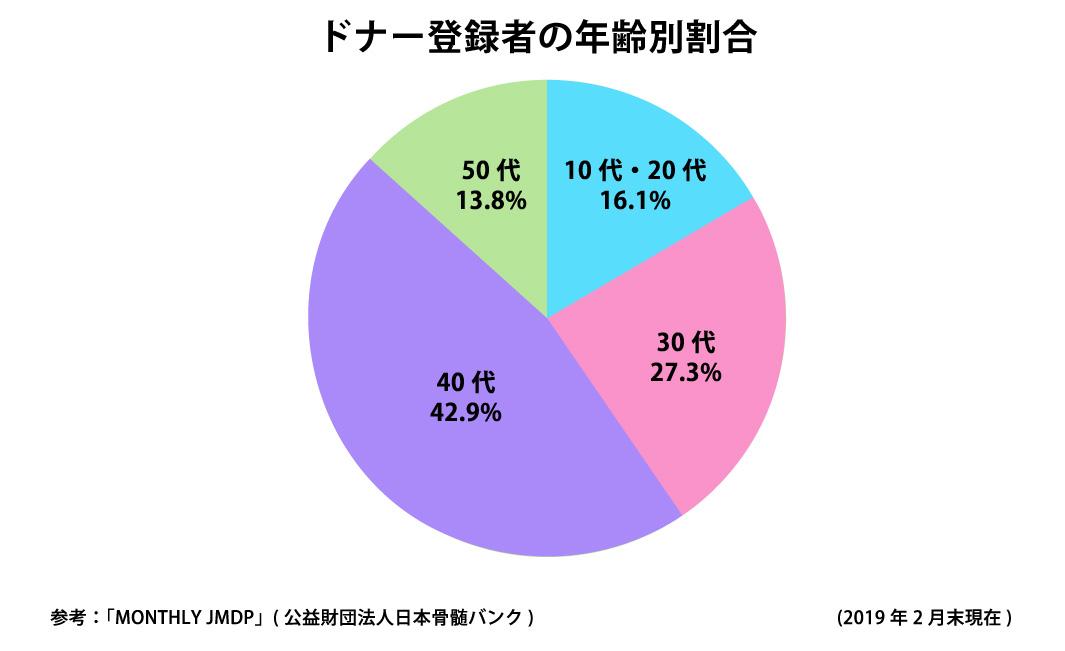 ドナー登録者の年齢別割合