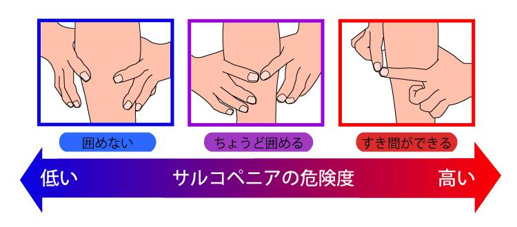指輪っかテスト