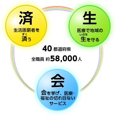 社会福祉法人 恩賜財団 済生会(しゃかいふくしほうじん おん ...