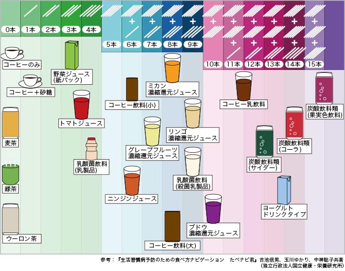 「砂糖 量 表」の画像検索結果