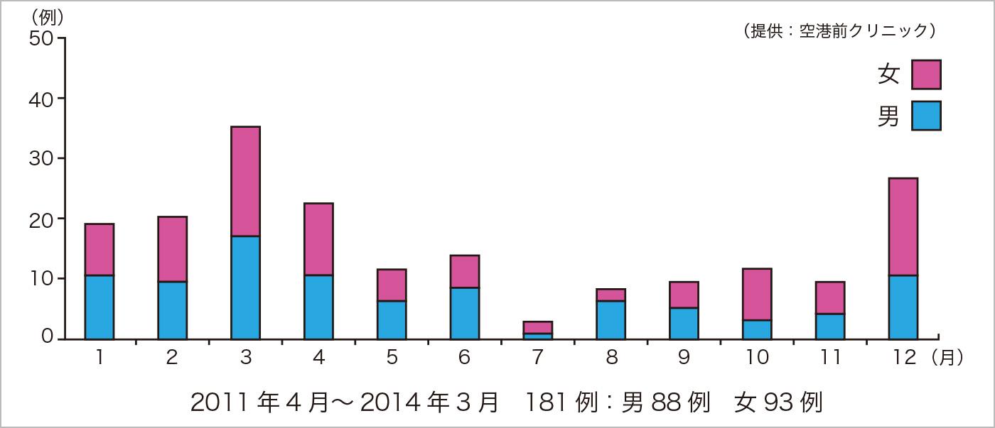 表3:月ごとの発症数(50歳以上)